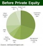 Best MBA programs for private equity and venture capital